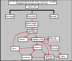 A paedophile network diagram.