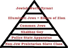 Diagram of the New World Order.
