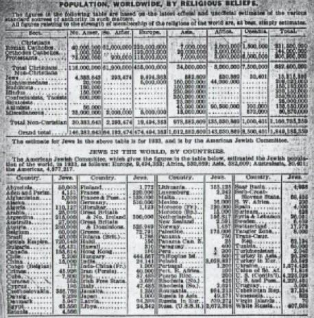 World Almanac 1933