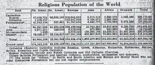 World Almanac 1948